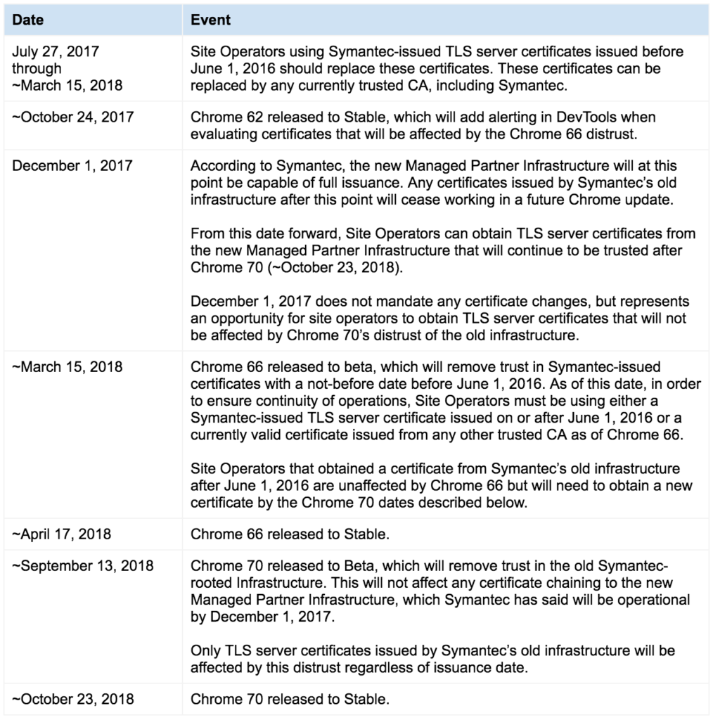 Symantec recommends re issuance to avoid chrome browser warnings symantec recommends re issuance to avoid chrome browser warnings update 1 xflitez Image collections